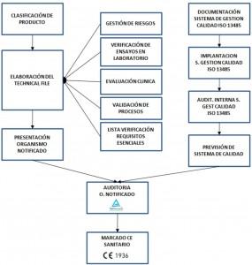 CE sanitary process