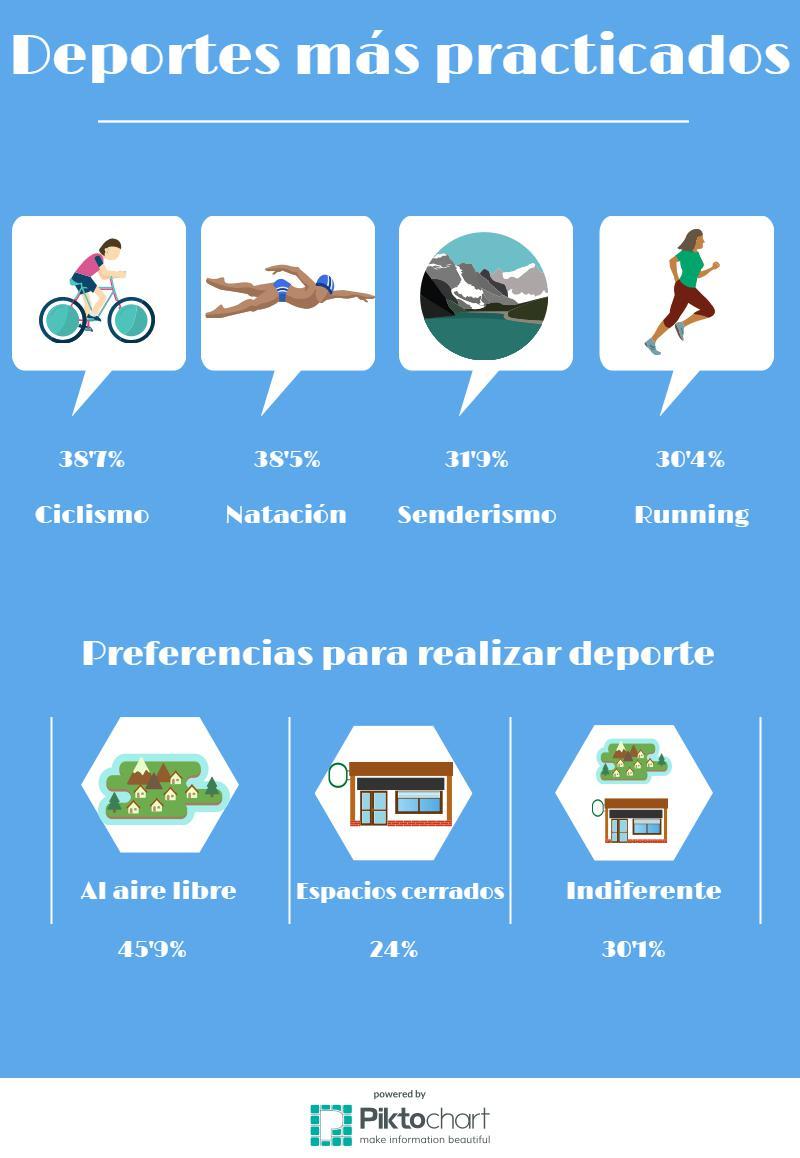 Deportes más practicados son ciclismo, natación, senderismo, running, y la preferencia es hacer deporte al aire libre