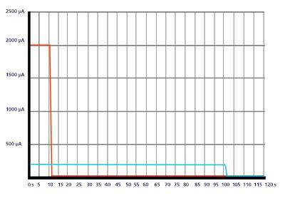 Intensidad carga electrólsis