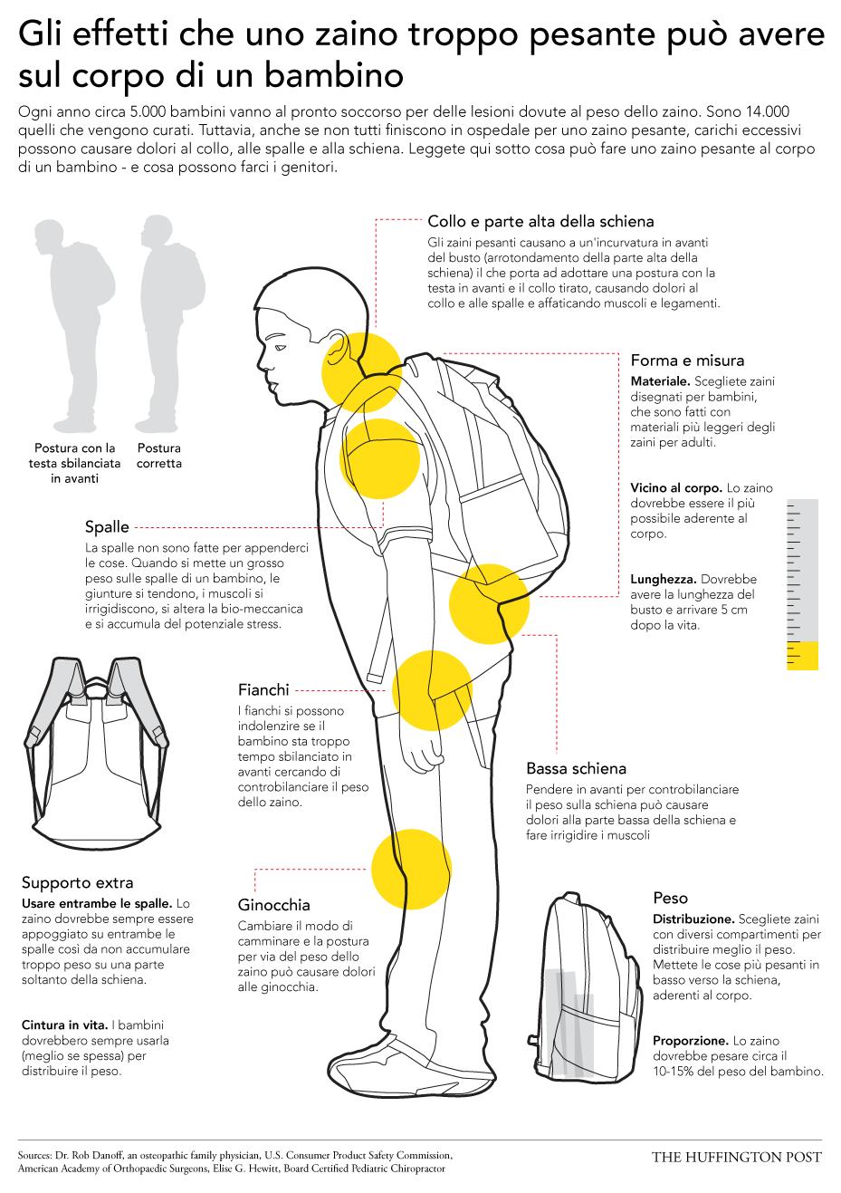 sovraccarico schiena bambini