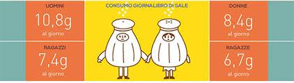 consumo sale ogni giorno