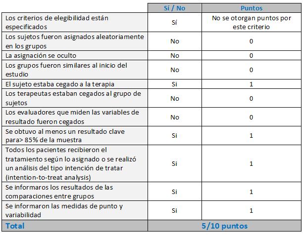 Tabla 2. PEDro Escale. (Verhagen et al., 1998)
