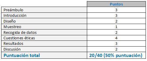 Tabla 3. Crowe Critical Appraisal Tool (CCAT)