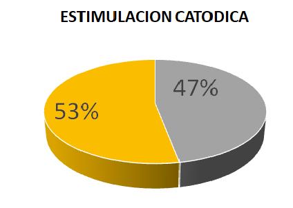 tDCS estimulación transcraneal por corriente directa catodica